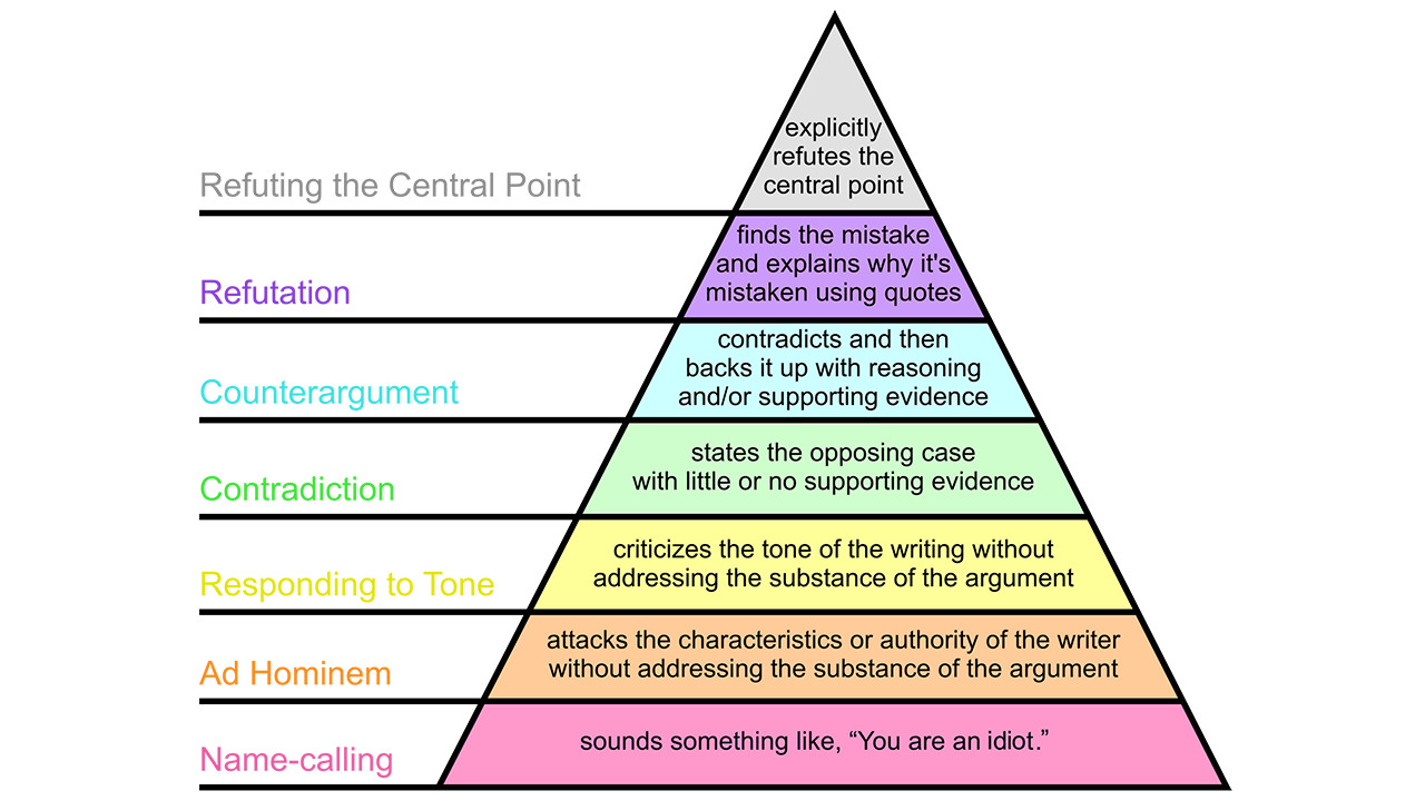 Graham's disagreement hierarchy